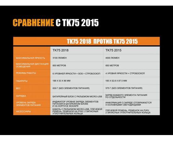 Фонарь Fenix TK75 2018 Cree XHP35 HI